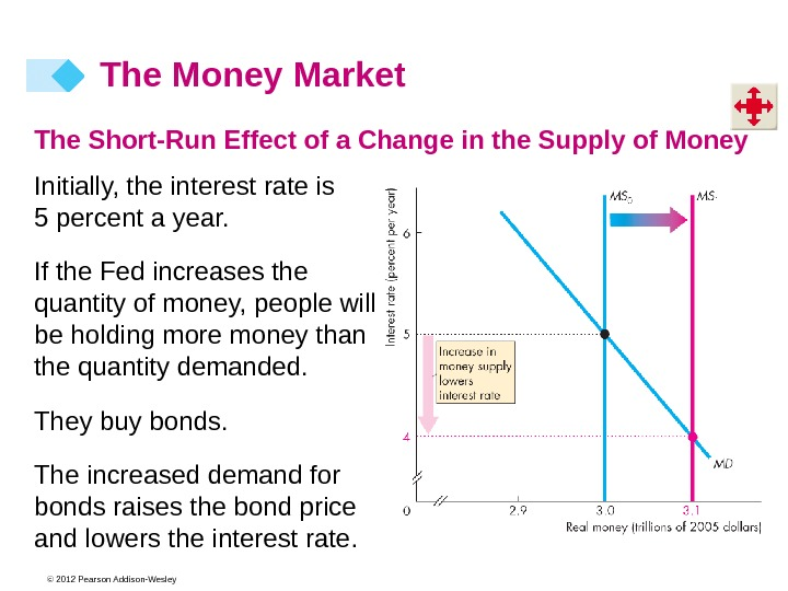 © 2012 Pearson Addison-Wesley The Money Market The Short-Run Effect of a Change in the Supply