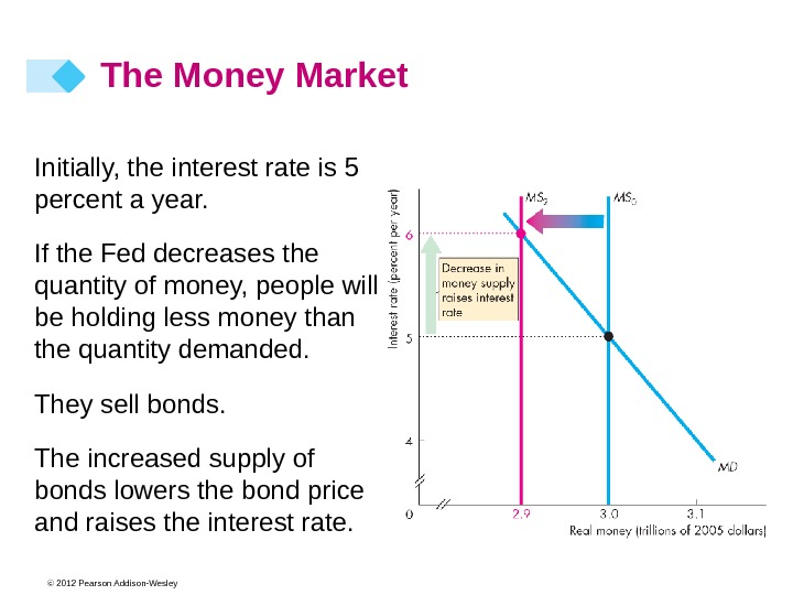 © 2012 Pearson Addison-Wesley The Money Market Initially, the interest rate is 5 percent a year.