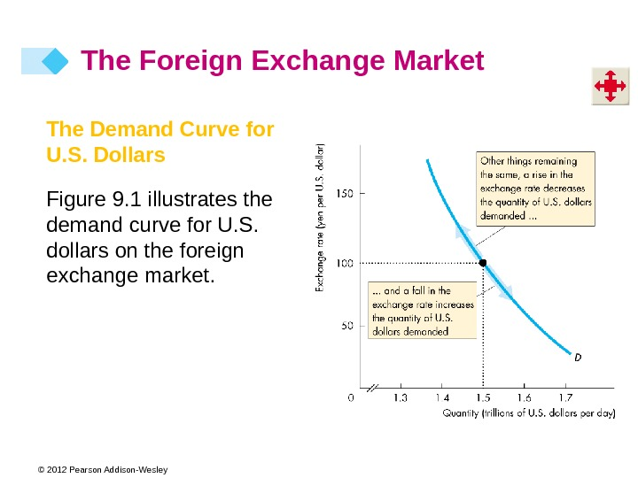 © 2012 Pearson Addison-Wesley The Demand Curve for U. S. Dollars Figure 9. 1 illustrates the
