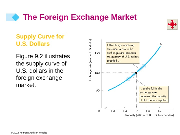 © 2012 Pearson Addison-Wesley Supply Curve for U. S. Dollars Figure 9. 2 illustrates the supply