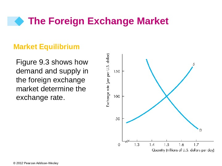 © 2012 Pearson Addison-Wesley Market Equilibrium Figure 9. 3 shows how demand supply in the foreign