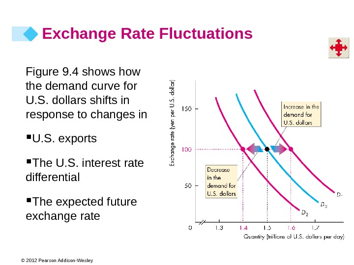 © 2012 Pearson Addison-Wesley Figure 9. 4 shows how the demand curve for U. S. dollars