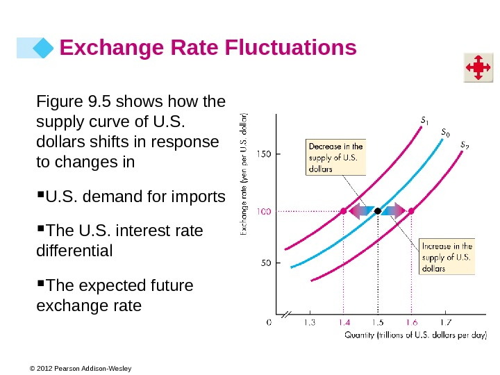 © 2012 Pearson Addison-Wesley Figure 9. 5 shows how the supply curve of U. S.