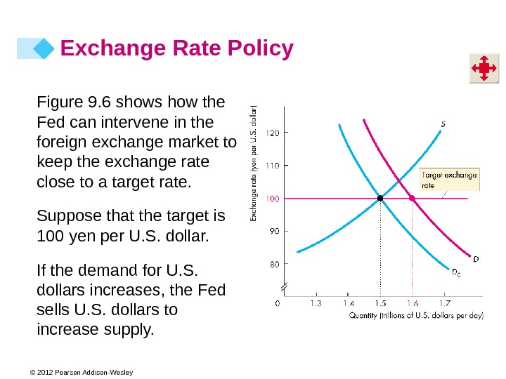 © 2012 Pearson Addison-Wesley Exchange Rate Policy Figure 9. 6 shows how the Fed can intervene