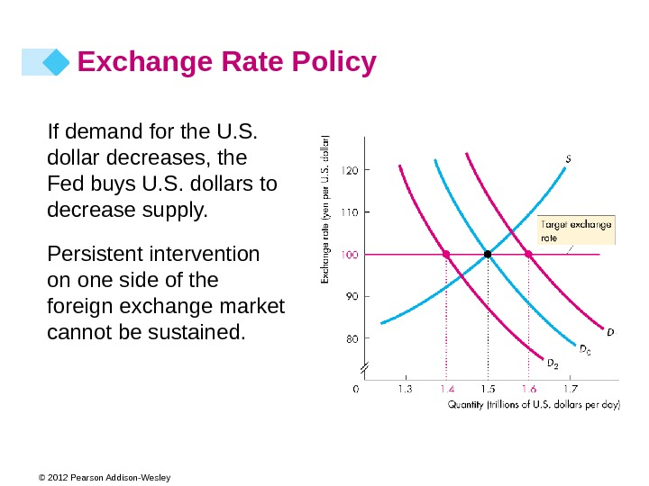 © 2012 Pearson Addison-Wesley If demand for the U. S.  dollar decreases, the Fed buys