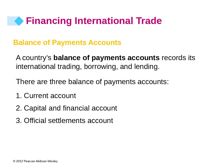 © 2012 Pearson Addison-Wesley Financing International Trade Balance of Payments Accounts A country's balance of payments