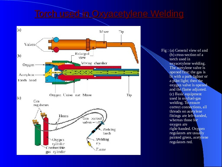 Torch used in Oxyacetylene Welding Fig : (a) General view of and (b) cross-section of a