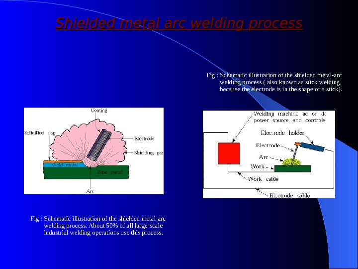 Shielded metal arc welding process Fig : Schematic illustration of the shielded metal-arc welding process. About