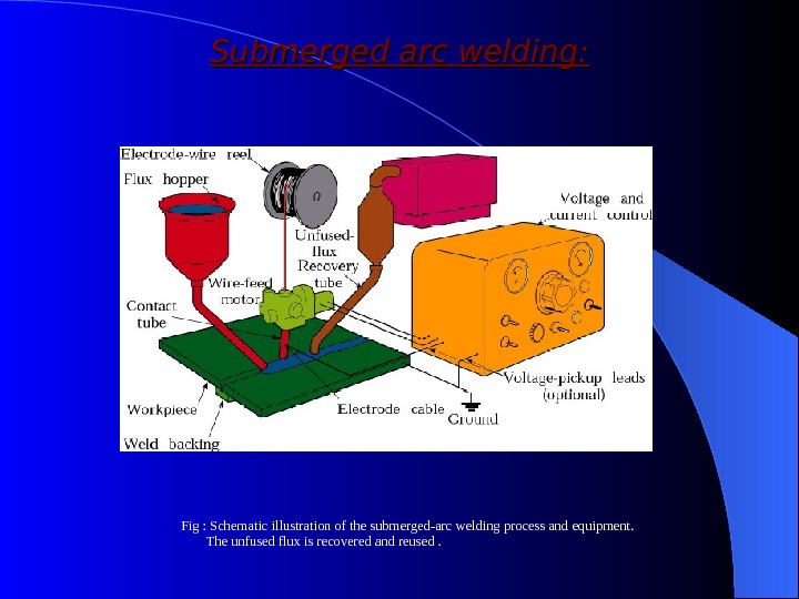 Submerged arc welding: Fig : Schematic illustration of the submerged-arc welding process and equipment.  The