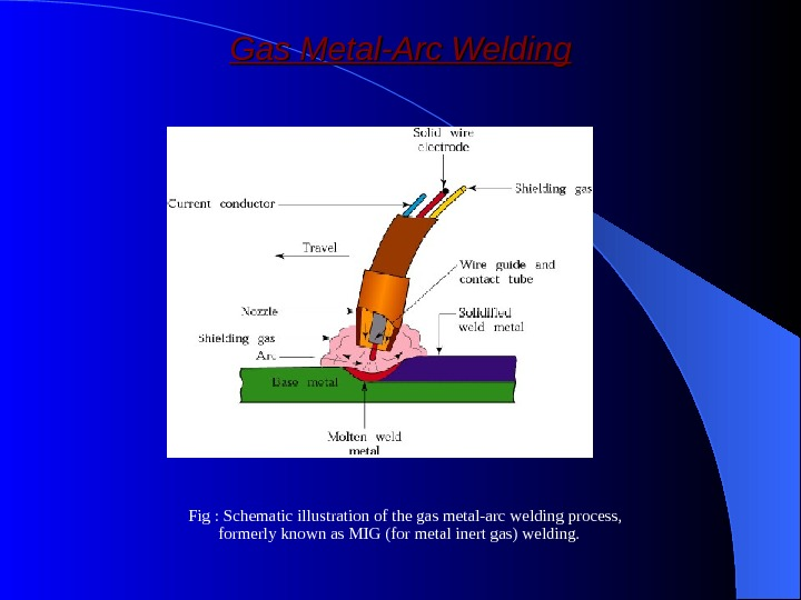 Gas Metal-Arc Welding Fig : Schematic illustration of the gas metal-arc welding process,  formerly known