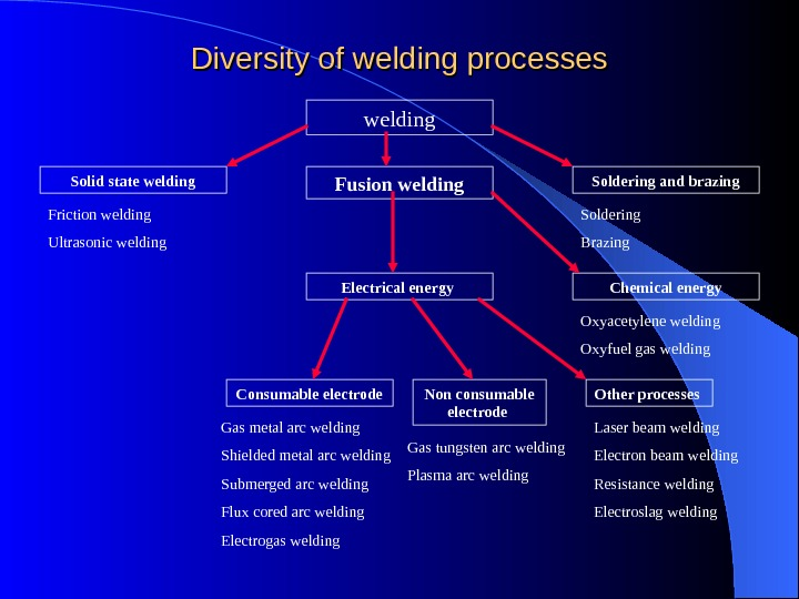 Diversity of welding processes welding Solid state welding Soldering and brazing Fusion welding Electrical energy Chemical