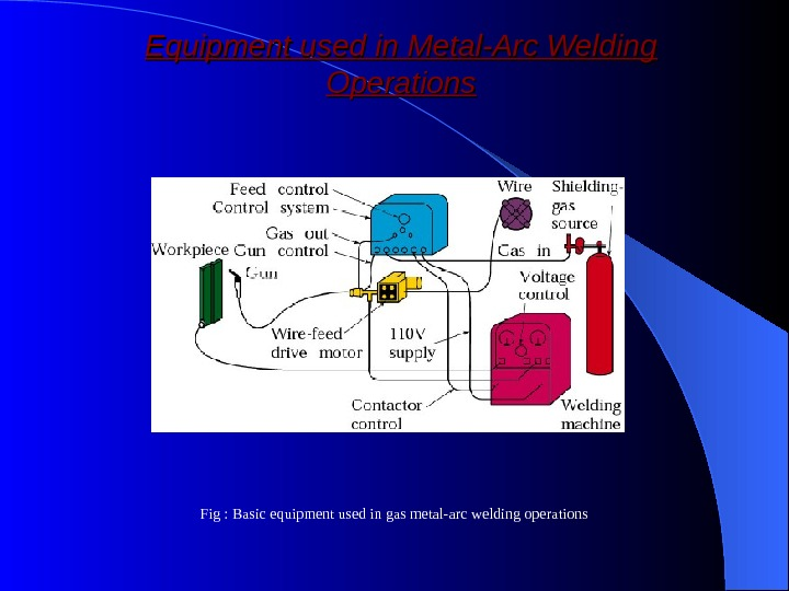 Equipment used in Metal-Arc Welding Operations Fig : Basic equipment used in gas metal-arc welding operations