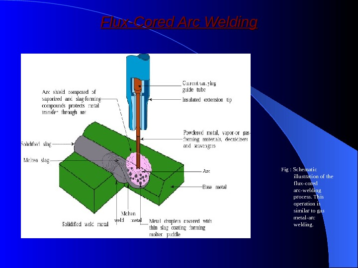 Flux-Cored Arc Welding Fig : Schematic illustration of the flux-cored arc-welding process. This operation is similar
