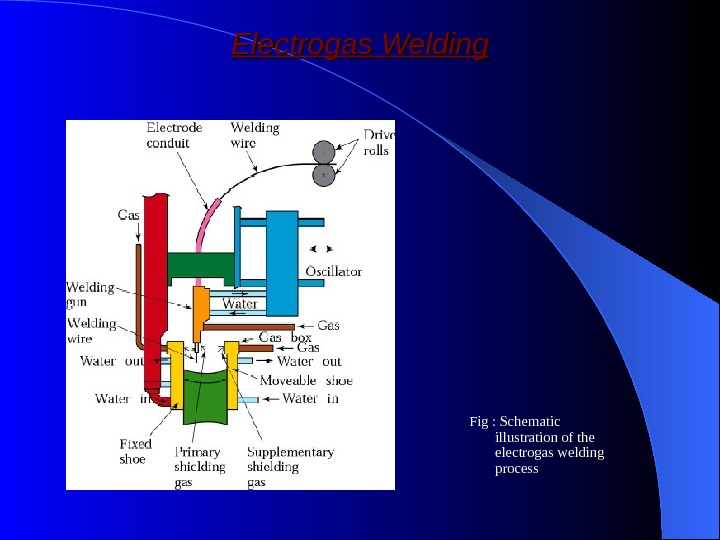 Electrogas Welding Fig : Schematic illustration of the electrogas welding process