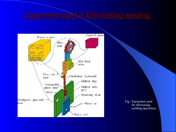 Equipment used in Electroslag welding Fig : Equipment used for electroslag welding operations.