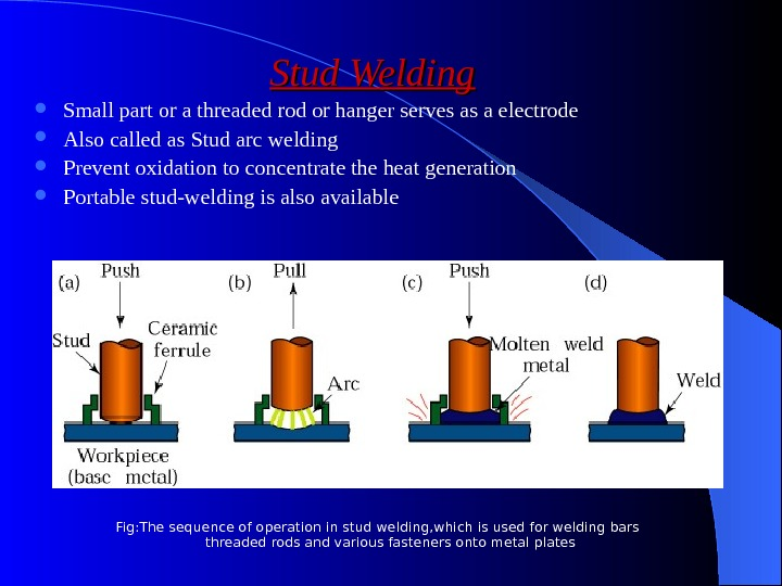 Stud Welding Small part or a threaded rod or hanger serves as a electrode Also called