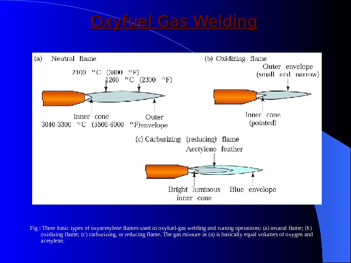 Oxyfuel Gas Welding Fig : Three basic types of oxyacetylene flames used in oxyfuel-gas welding and