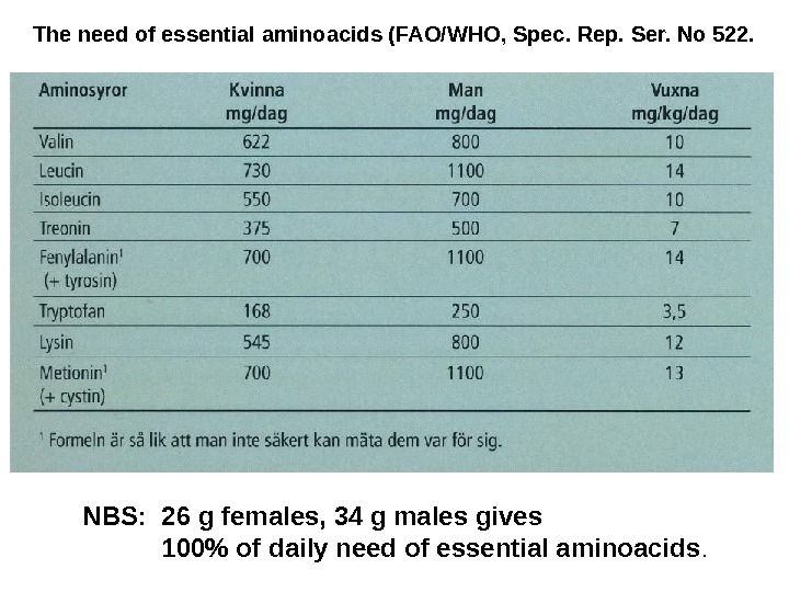 NBS:  26 g females, 34 g males gives 100 of daily need of essential aminoacids.
