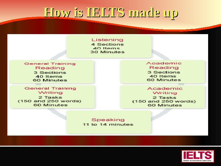 How is IELTS made up