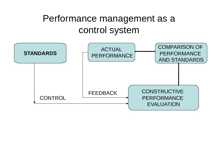 STANDARDS CONTROL CONSTRUCTIVE PERFORMANCE EVALUATIONACTUAL PERFORMANCE COMPARISON OF PERFORMANCE AND STANDARDS FEEDBACKPerformance management as a control