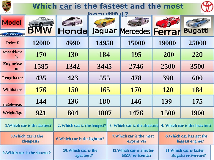 Which car is the fastest and the most beautiful? Model Price € Speed/km/ h Engine/c. c