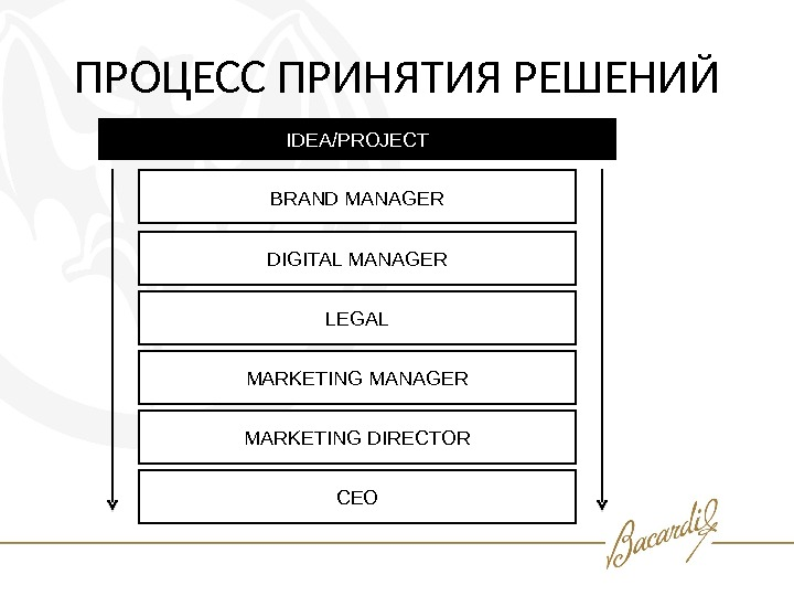 ПРОЦЕСС ПРИНЯТИЯ РЕШЕНИЙ BRAND MANAGER DIGITAL MANAGER LEGAL MARKETING MANAGER MARKETING DIRECTOR CEOIDEA/PROJECT