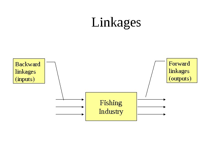 Fishing Industry. Backward linkages (inputs) Forward linkages (outputs)Linkages