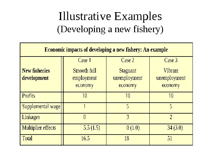 Illustrative Examples (Developing a new fishery)