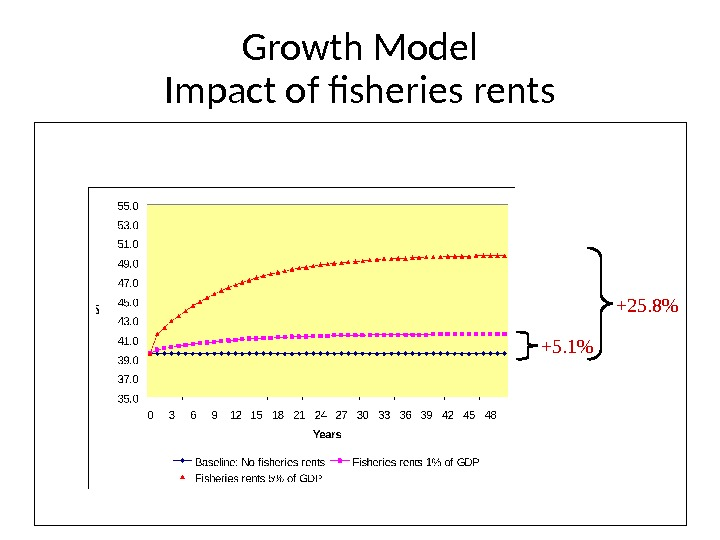 Growth Model Impact of fisheries rents +5. 1 +25. 8