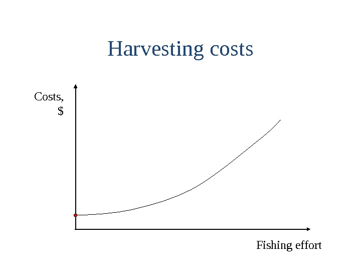 Harvesting costs Costs, $ Fishing effort