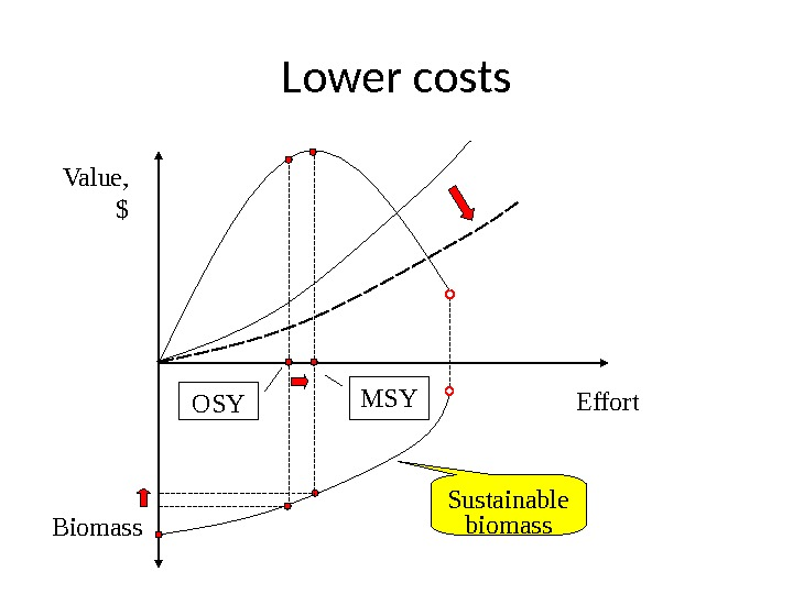 Lower costs Value, $ Effort Biomass Sustainable biomass. MSY OSY