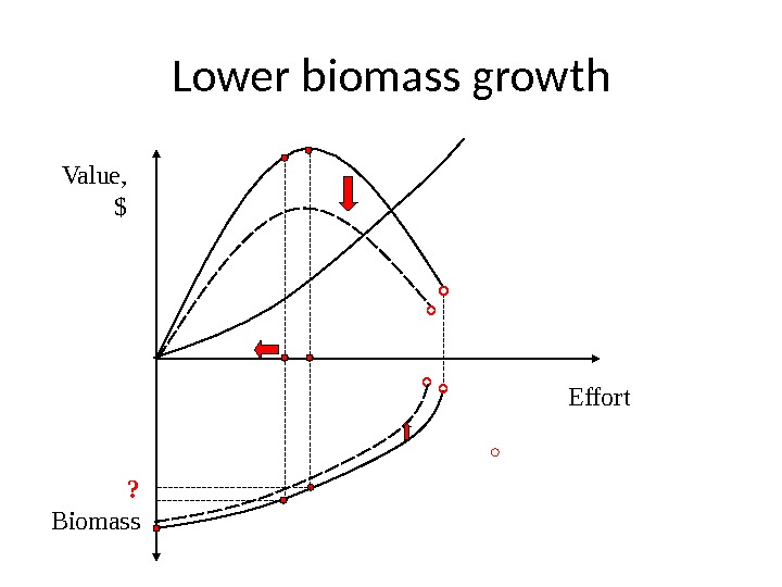 Lower biomass growth Value, $ Effort Biomass ?