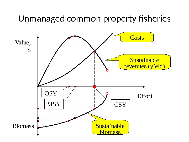 Unmanaged common property fisheries Value, $ Effort Biomass Costs Sustainable revenues (yield) Sustainable biomass. OSY CSYMSY