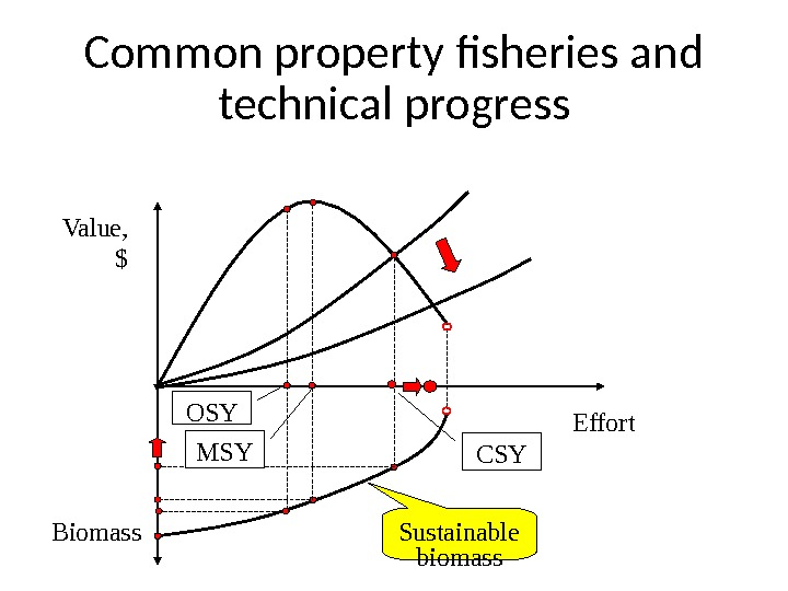 Common property fisheries and technical progress Value, $ Effort Biomass Sustainable biomass. OSY CSYMSY