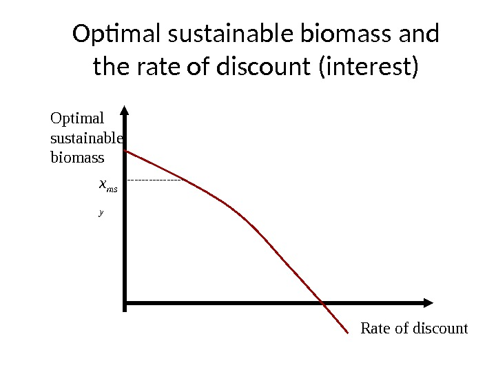 Rate of discount. Optimal sustainable biomass x ms y. Optimal sustainable biomass and the rate of