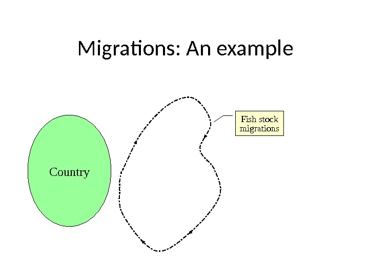 Migrations: An example Country Fish stock migrations