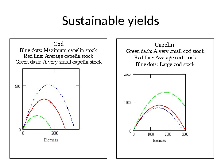 Sustainable yields Cod Blue dots: Maximum capelin stock Red line: Average capelin stock Green dash: A