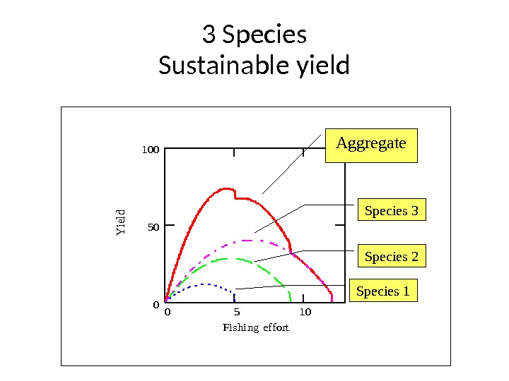 3 Species Sustainable yield 0510 0 50 100 Fishing ef fort Y ield Aggregate Species 3