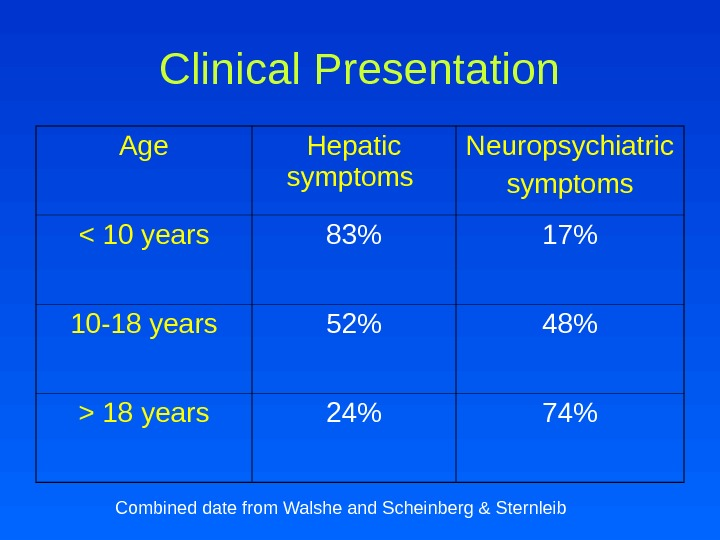 Clinical Presentation Age Hepatic symptoms Neuropsychiatric symptoms  10 years 83 17 10 -18 years 52