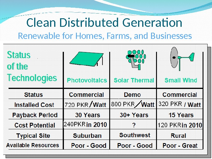 Clean Distributed Generation Renewable for Homes, Farms, and Businesses