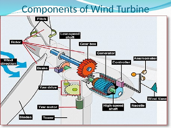 Components of Wind Turbine