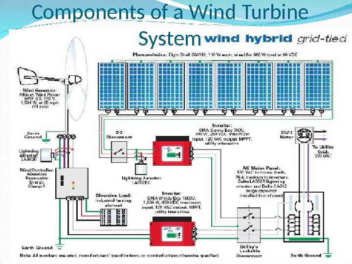 Components of a Wind Turbine System