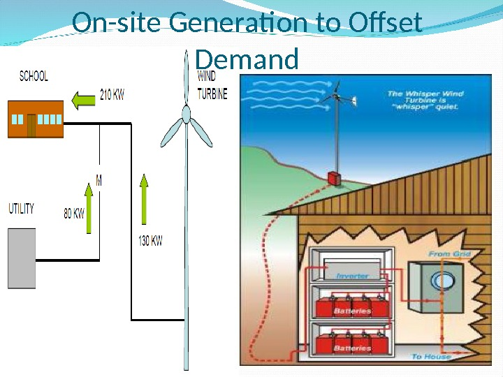 On-site Generation to Offset Demand