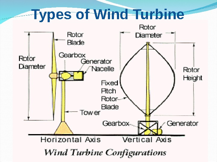 Types of Wind Turbine