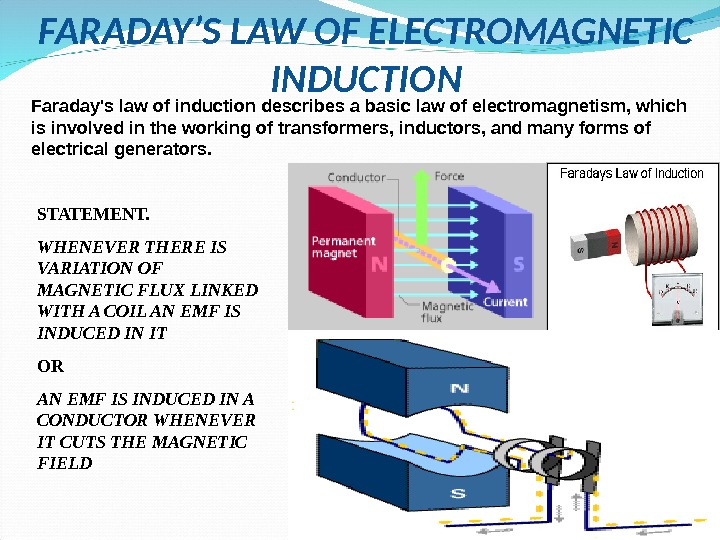 FARADAY'S LAW OF ELECTROMAGNETIC INDUCTION Faraday's law of induction describes a basic law of electromagnetism, which