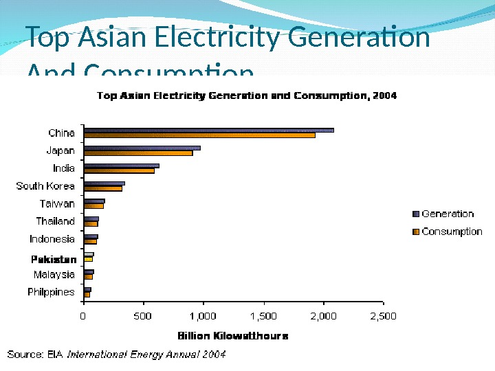 Top Asian Electricity Generation And Consumption