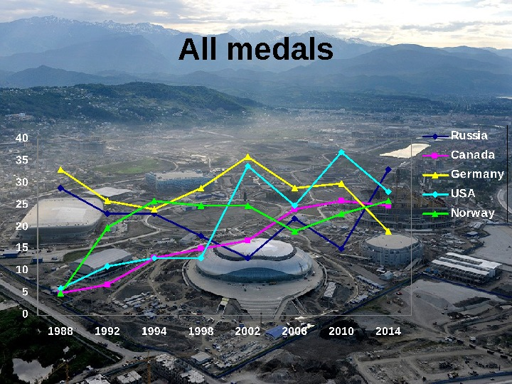 All medals