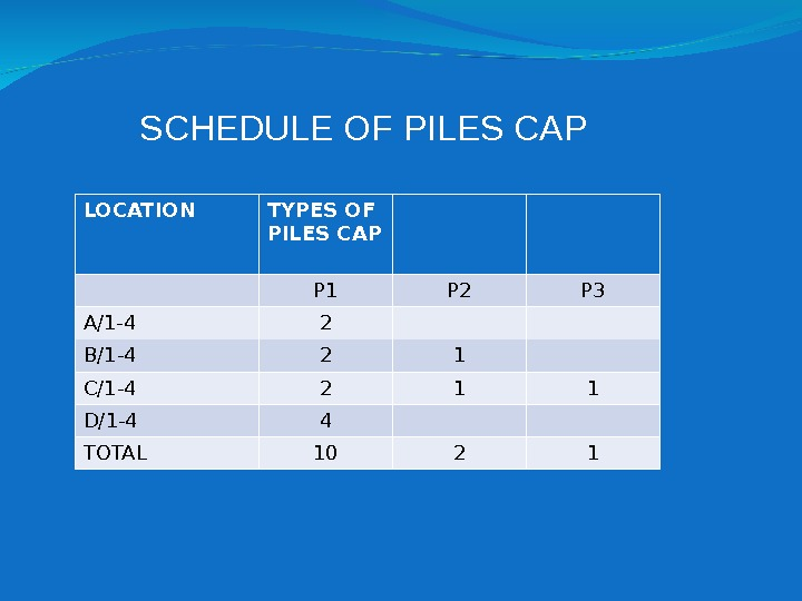 SCHEDULE OF PILES CAP LOCATION TYPES OF PILES CAP P 1 P 2 P 3 A/1