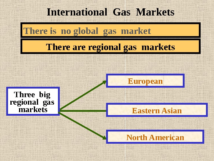 International Gas Markets There is no global gas market There are regional gas markets Three big