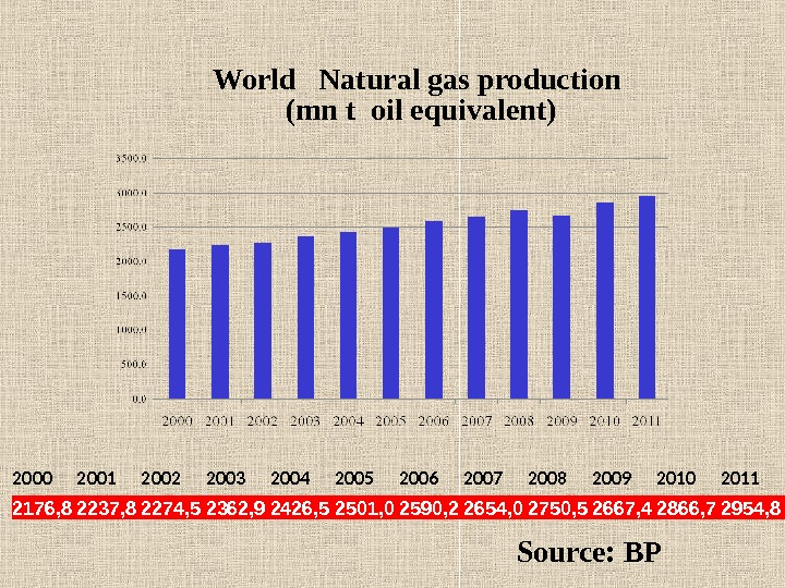 World  Natural gas production  (mn t oil equivalent) 2176, 8 2237, 8 2274, 5